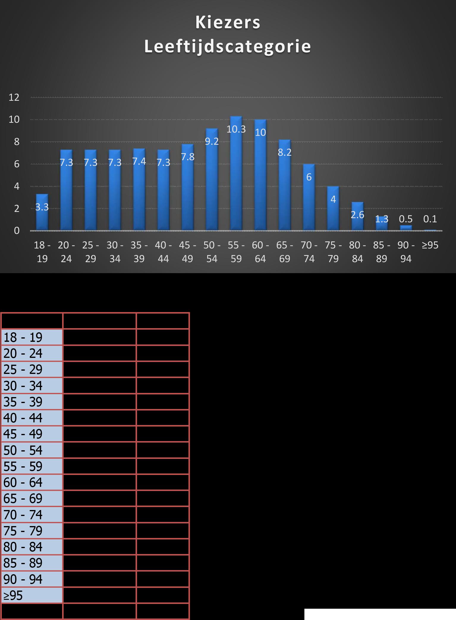 Kiezerslandschap Tabel